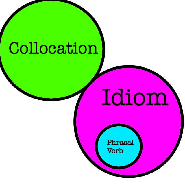 Idiom phrasalverb collocation