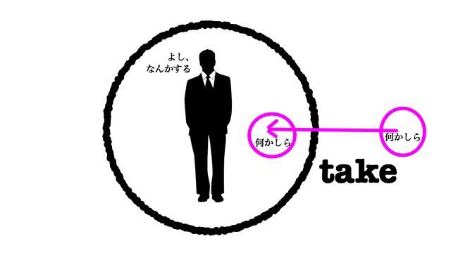Take meaning image0