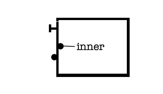 In into inside inner interior internal0