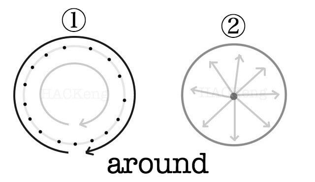 Around meaning image1