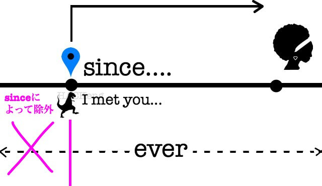 Ever vs never1