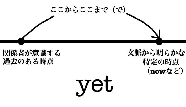 Yet meaning image0