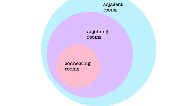 Adjacent adjoining vicinity1