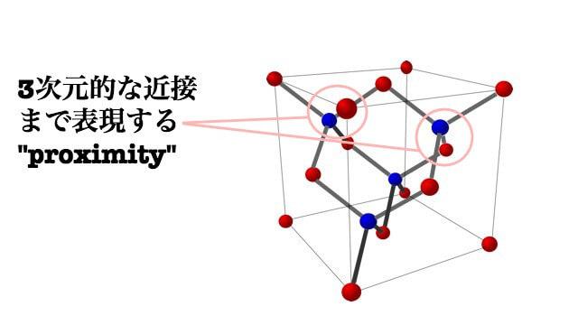 Proximity vs vicinity1
